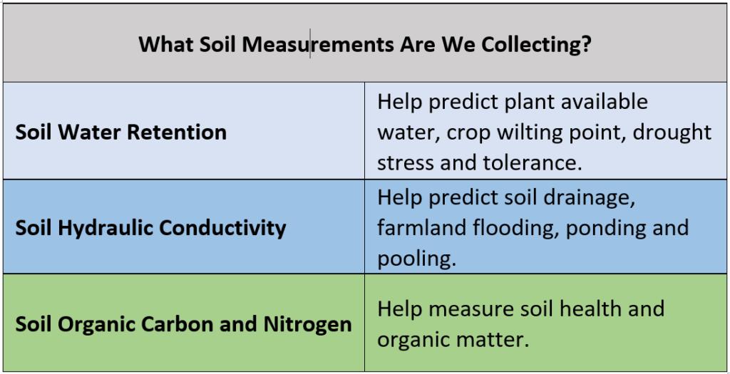 Chart showing measurement metrics