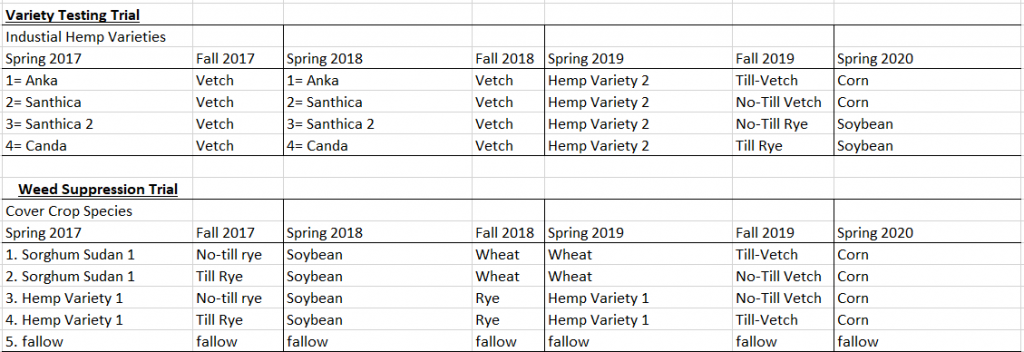 Industrial hemp research crop rotation plan