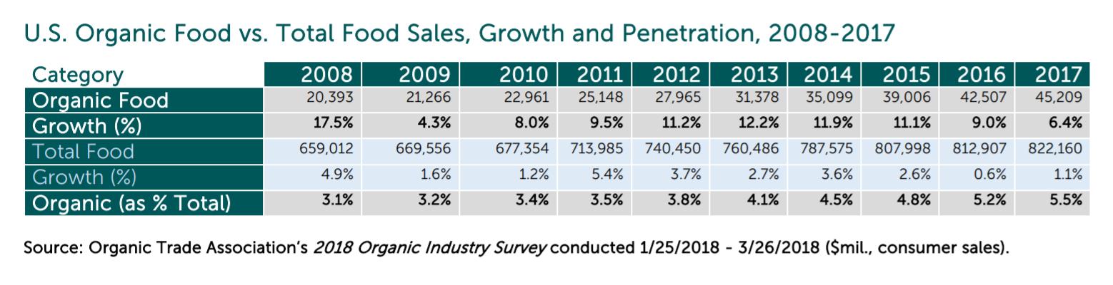 2008-17年有机食品行业增长图表。 资料来源:有机贸易协会