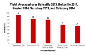 beltsville graph